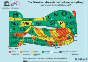 Periodická ryba chemická aneb nedostatkové prvky a suroviny