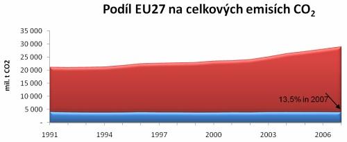 podíl EU na světové produkci CO2 za posledních 50 let